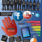 Role of Social Media in Law Enforcement Significant and Growing