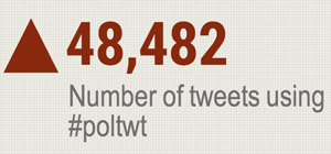 Final results of #poltwt Tweet-a-Thon